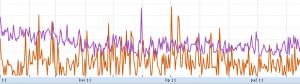CTR AdSense targetowanie behawioralne vs dopasowanie do treści